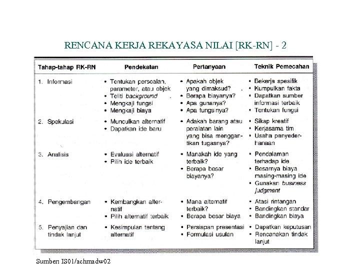 RENCANA KERJA REKAYASA NILAI [RK-RN] - 2 Sumber: IS 01/achmadw 02