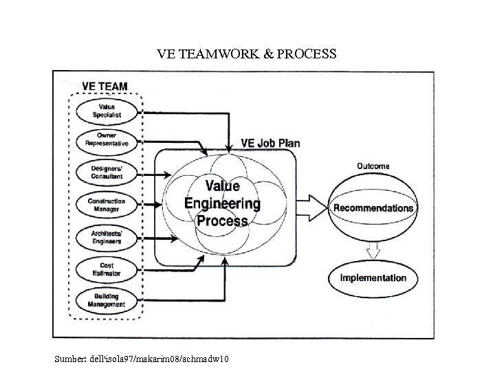 VE TEAMWORK & PROCESS Sumber: dell'isola 97/makarim 08/achmadw 10