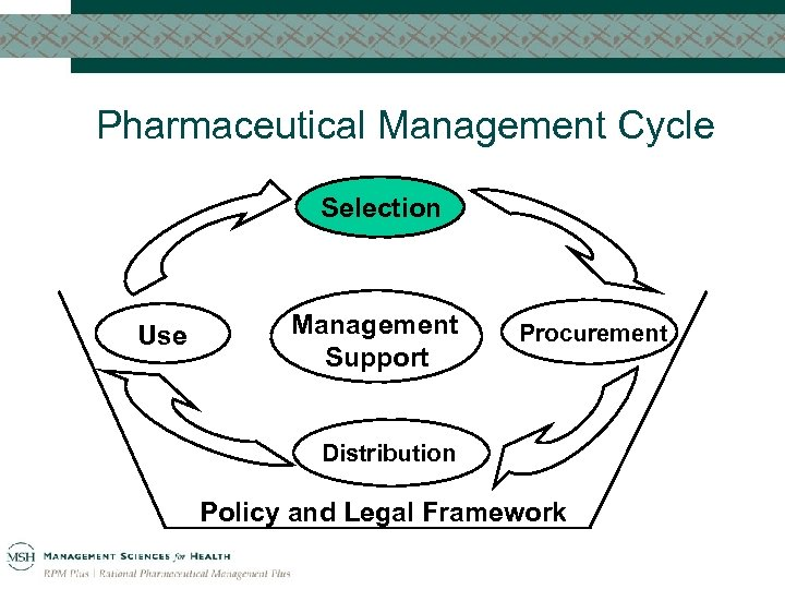 Pharmaceutical Management Cycle Selection Use Management Support Procurement Distribution Policy and Legal Framework