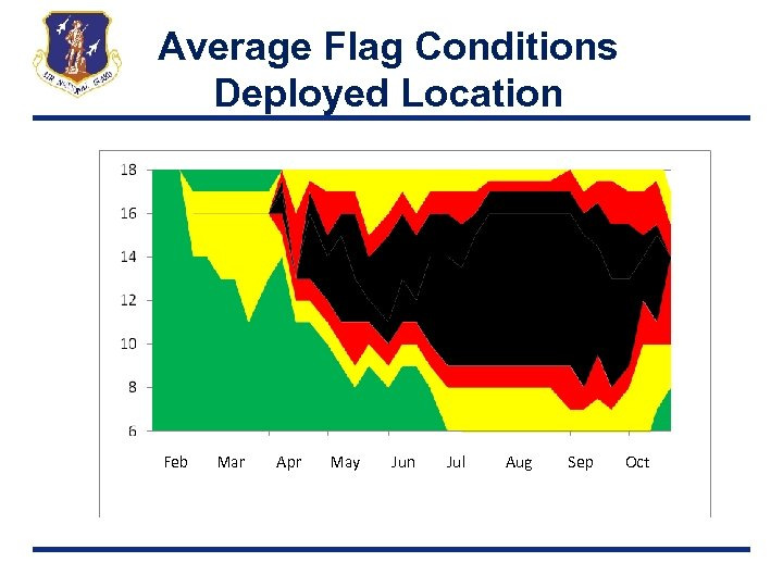 Average Flag Conditions Deployed Location Feb Mar Apr May Jun Jul Aug Sep Oct