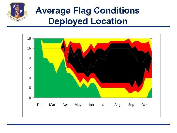 Average Flag Conditions Deployed Location Feb Mar Apr May Jun Jul Aug Sep Oct