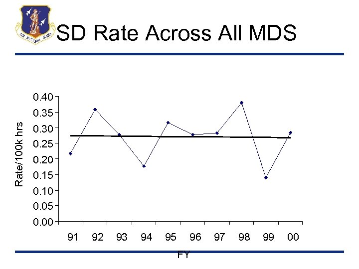 SD Rate Across All MDS 0. 40 Rate/100 k hrs 0. 35 0. 30