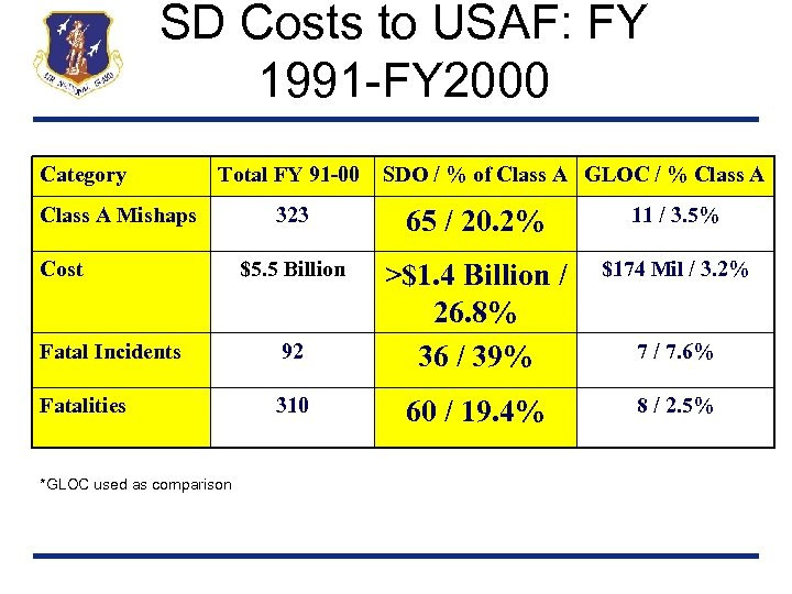 SD Costs to USAF: FY 1991 -FY 2000 Category Total FY 91 -00 Class