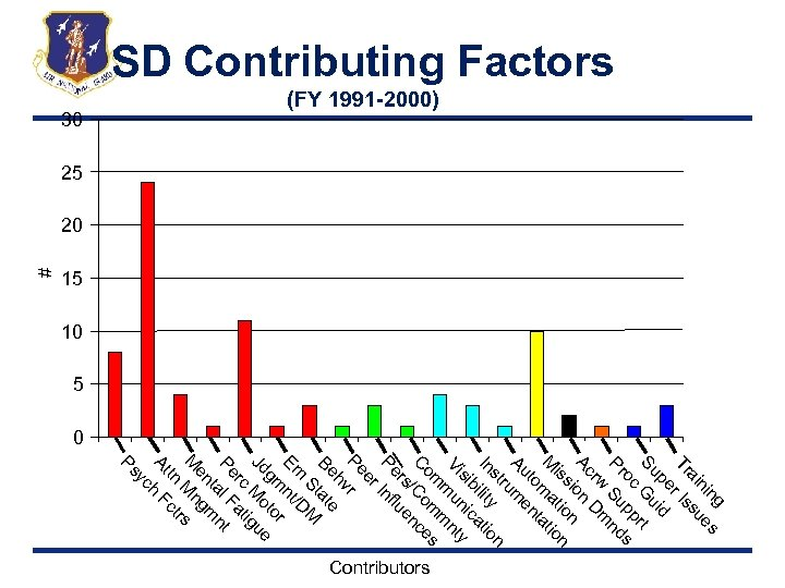 15 # SD Contributing Factors (FY 1991 -2000) 30 25 20 10 5 0