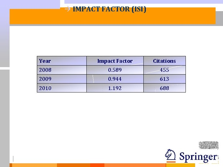à IMPACT FACTOR (ISI) Year Citations 2008 0. 589 455 2009 0. 944 613