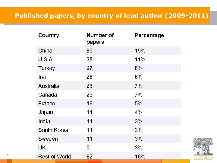 Published papers, by country of lead author (2009 -2011) Country Percentage China 65 19%
