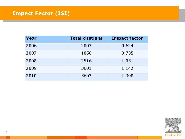 Impact Factor (ISI) Year Impact factor 2006 2003 0. 624 2007 1868 0. 735