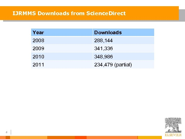 IJRMMS Downloads from Science. Direct Year 2008 288, 144 2009 341, 336 2010 348,