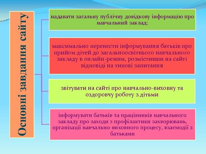 Основні завдання сайту надавати загальну публічну довідкову інформацію про навчальний заклад; максимально перенести інформування