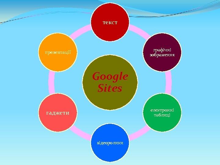 текст графічні зображення презентації Google Sites електронні таблиці гаджети відеоролики
