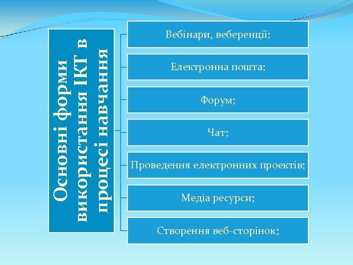 Основні форми використання ІКТ в процесі навчання Вебінари, веберенції; Електронна пошта; Форум; Чат; Проведення