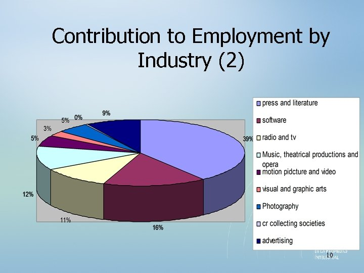 Contribution to Employment by Industry (2) 10