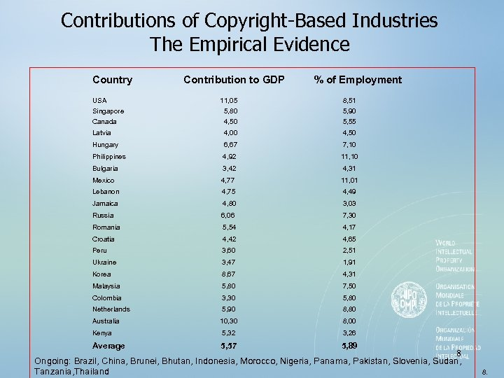 Contributions of Copyright-Based Industries The Empirical Evidence Country USA Contribution to GDP % of