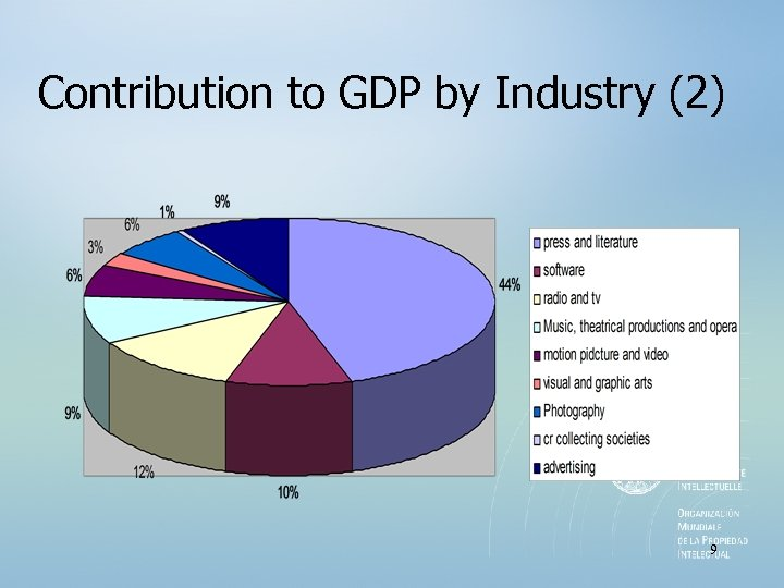 Contribution to GDP by Industry (2) 9