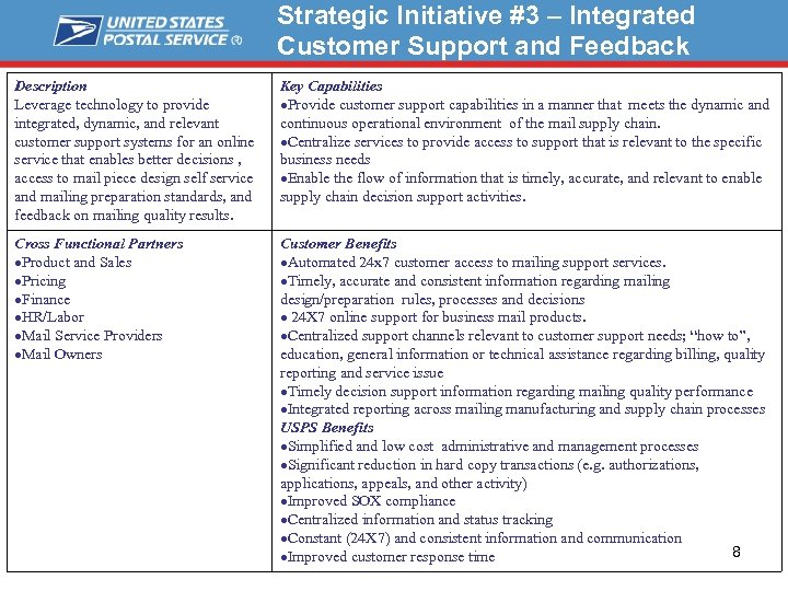 Strategic Initiative #3 – Integrated Customer Support and Feedback Description Leverage technology to provide