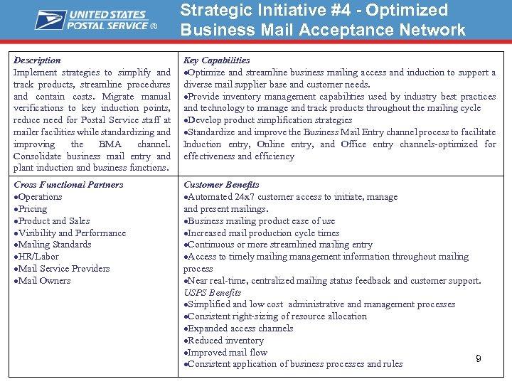Strategic Initiative #4 - Optimized Business Mail Acceptance Network Description Implement strategies to simplify