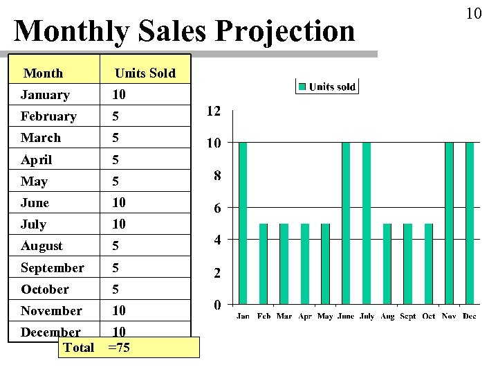 Monthly Sales Projection Month Units Sold January 10 February 5 March 5 April 5