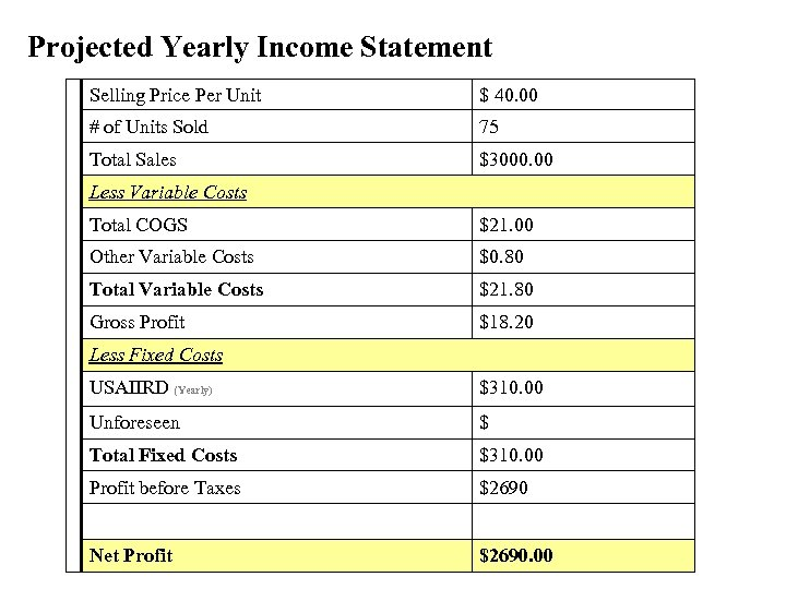 Projected Yearly Income Statement Selling Price Per Unit $ 40. 00 # of Units