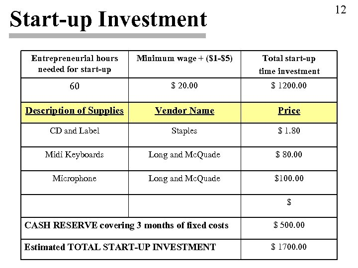 12 Start-up Investment Entrepreneurial hours needed for start-up Minimum wage + ($1 -$5) Total