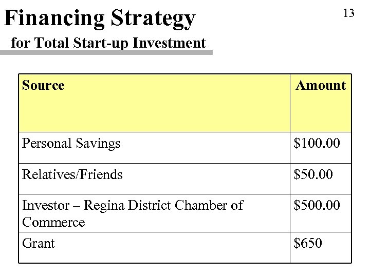 Financing Strategy 13 for Total Start-up Investment Source Amount Personal Savings $100. 00 Relatives/Friends