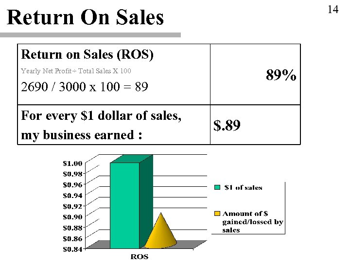 14 Return On Sales Return on Sales (ROS) 89% Yearly Net Profit ÷ Total