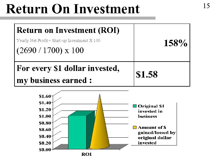 Return On Investment 15 Return on Investment (ROI) 158% Yearly Net Profit ÷ Start-up
