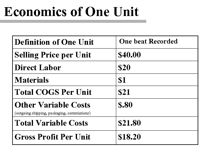 Economics of One Unit Definition of One Unit One beat Recorded Selling Price per