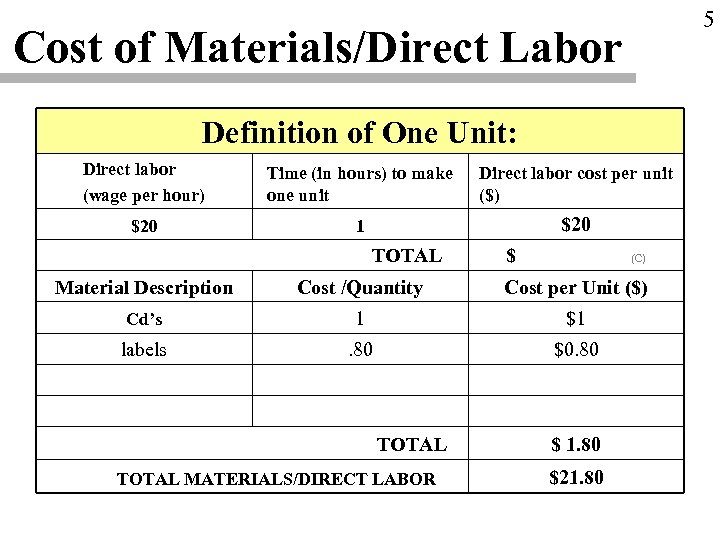 5 Cost of Materials/Direct Labor Definition of One Unit: Direct labor (wage per hour)