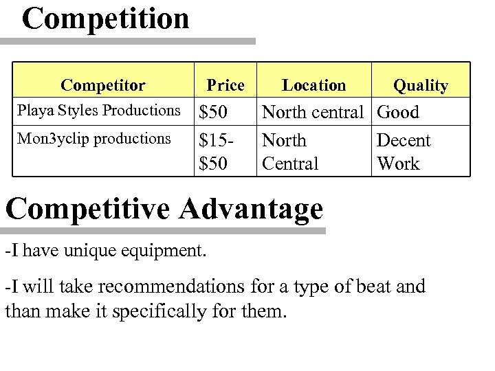 Competition Competitor Playa Styles Productions Mon 3 yclip productions Price $50 $15$50 Location Quality