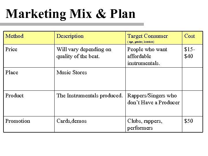 Marketing Mix & Plan Method Description Target Consumer Cost ( age, gender, location) Price