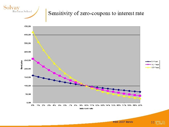 Sensitivity of zero-coupons to interest rate MBA 2007 Bonds 11