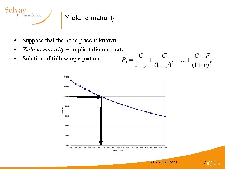Yield to maturity • Suppose that the bond price is known. • Yield to