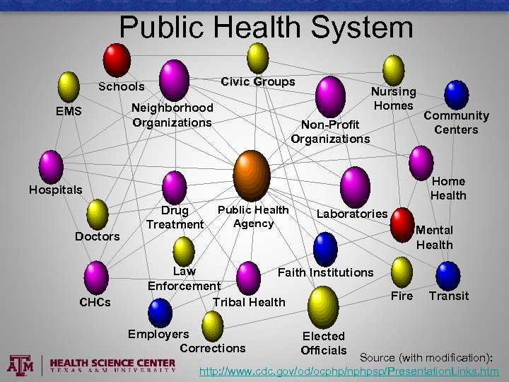 Public Health System Civic Groups Schools EMS Neighborhood Organizations Nursing Homes Non-Profit Organizations Home