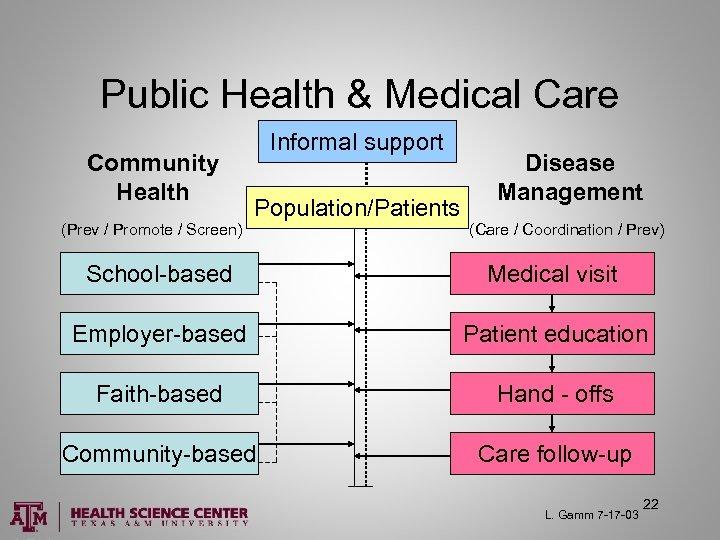 Public Health & Medical Care Community Health (Prev / Promote / Screen) Informal support