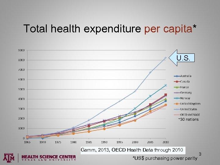 Total health expenditure per capita* U. S. Gamm, 2013, OECD Health Data through 2010