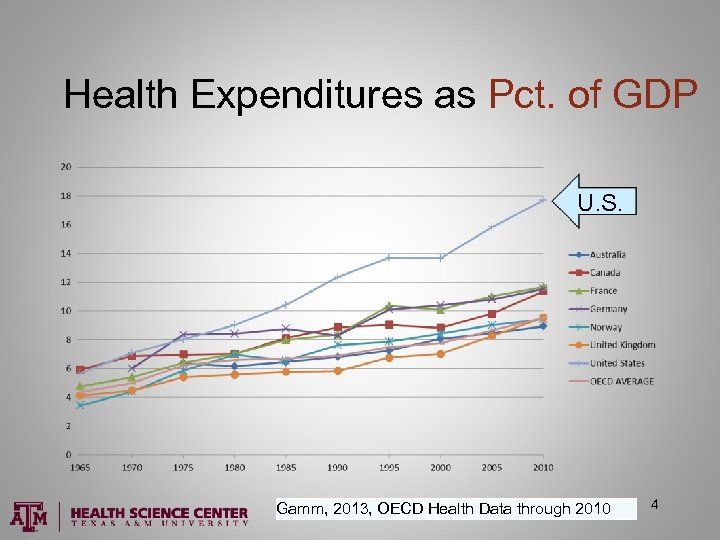 Health Expenditures as Pct. of GDP U. S. Gamm, 2013, OECD Health Data through
