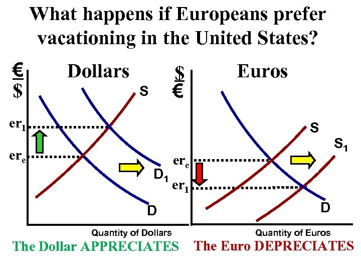What happens if Europeans prefer vacationing in the United States? € $ Dollars $