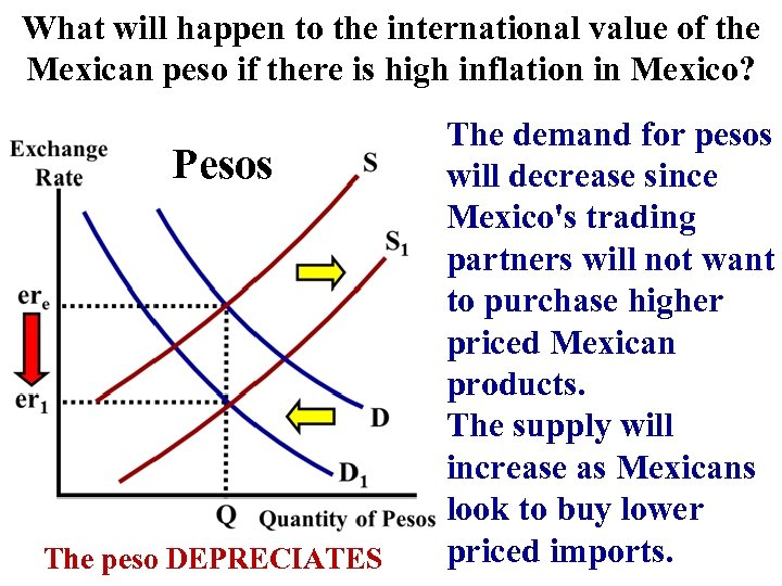 What will happen to the international value of the Mexican peso if there is
