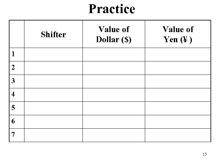 Practice Shifter Value of Dollar ($) Value of Yen (¥ ) 1 2 3
