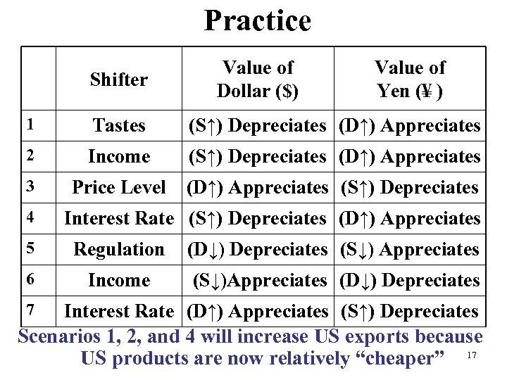 Practice Shifter Value of Dollar ($) Value of Yen (¥ ) 1 Tastes (S↑)