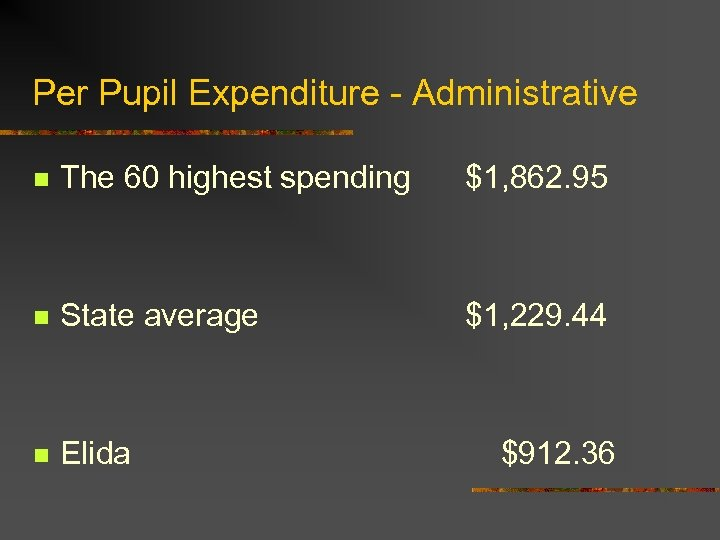 Per Pupil Expenditure - Administrative n The 60 highest spending $1, 862. 95 n