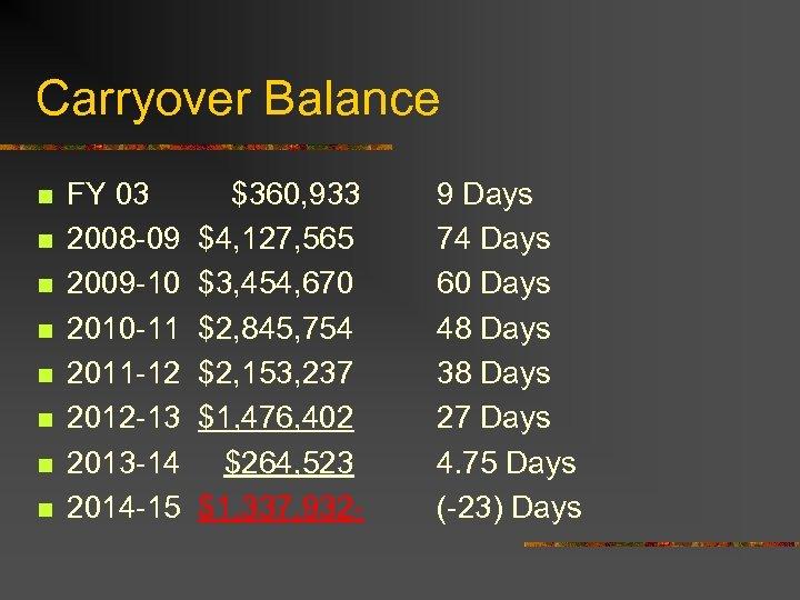 Carryover Balance n n n n FY 03 2008 -09 2009 -10 2010 -11