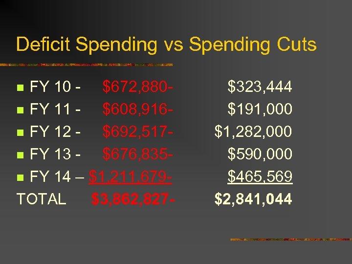 Deficit Spending vs Spending Cuts FY 10 - $672, 880 n FY 11 $608,