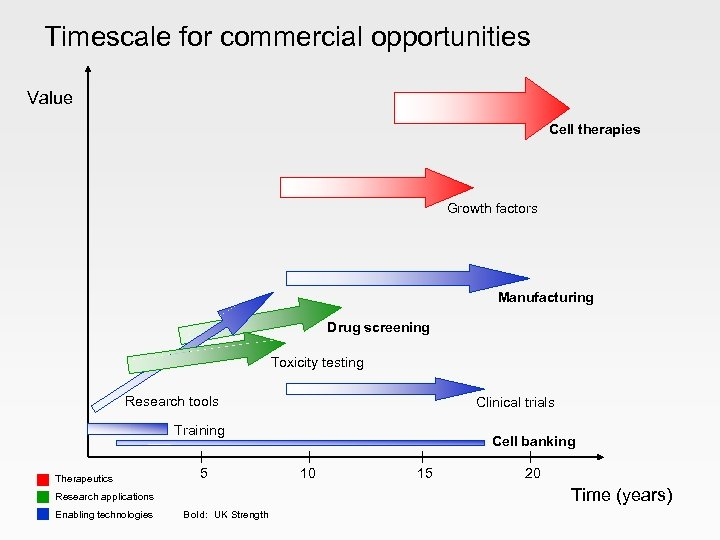 Timescale for commercial opportunities Value Cell therapies Growth factors Manufacturing Drug screening Toxicity testing