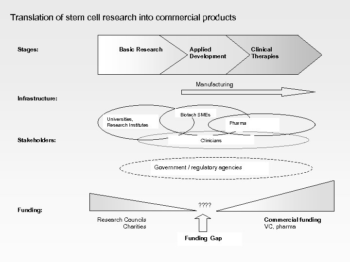 Translation of stem cell research into commercial products Stages: Basic Research Applied Development Clinical