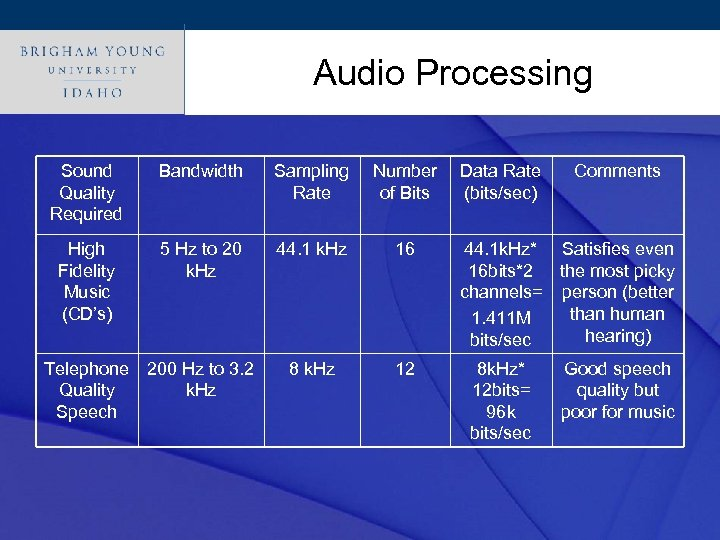 Click. Audio Processing style to edit Master title Sound Quality Required Bandwidth Sampling Rate