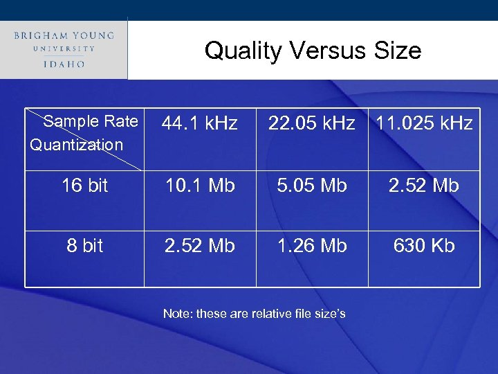 Click to edit Master title style Quality Versus Size Sample Rate Quantization 44. 1