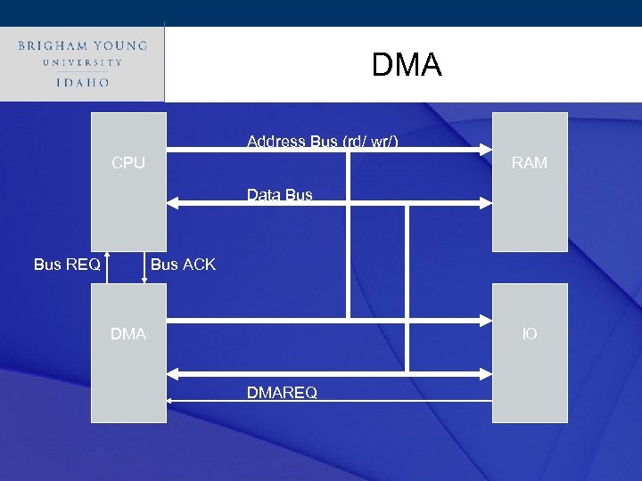 Click to edit. DMA title style Master Address Bus (rd/ wr/) CPU RAM Data