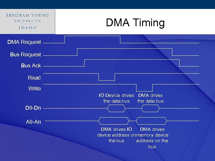 Click to. DMA Timing style edit Master title DMA Request Bus Ack Read Write