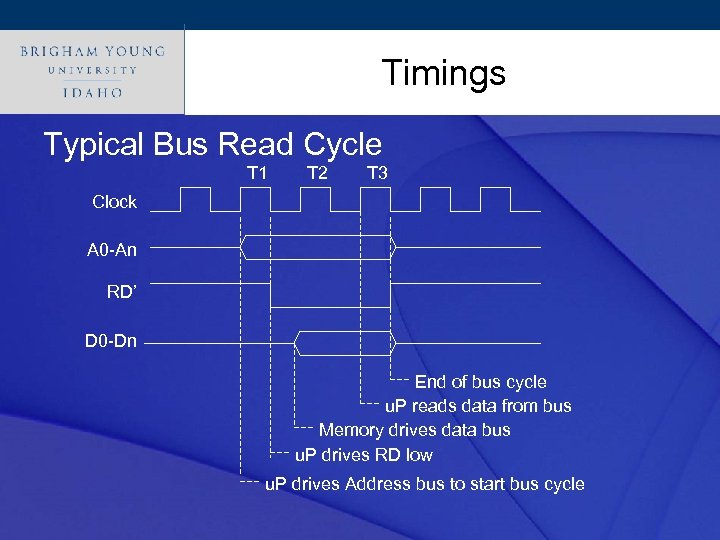Click to edit Master title style Timings Typical Bus Read Cycle T 1 T